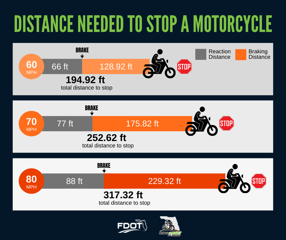 Distance needed to stop a motorcycle